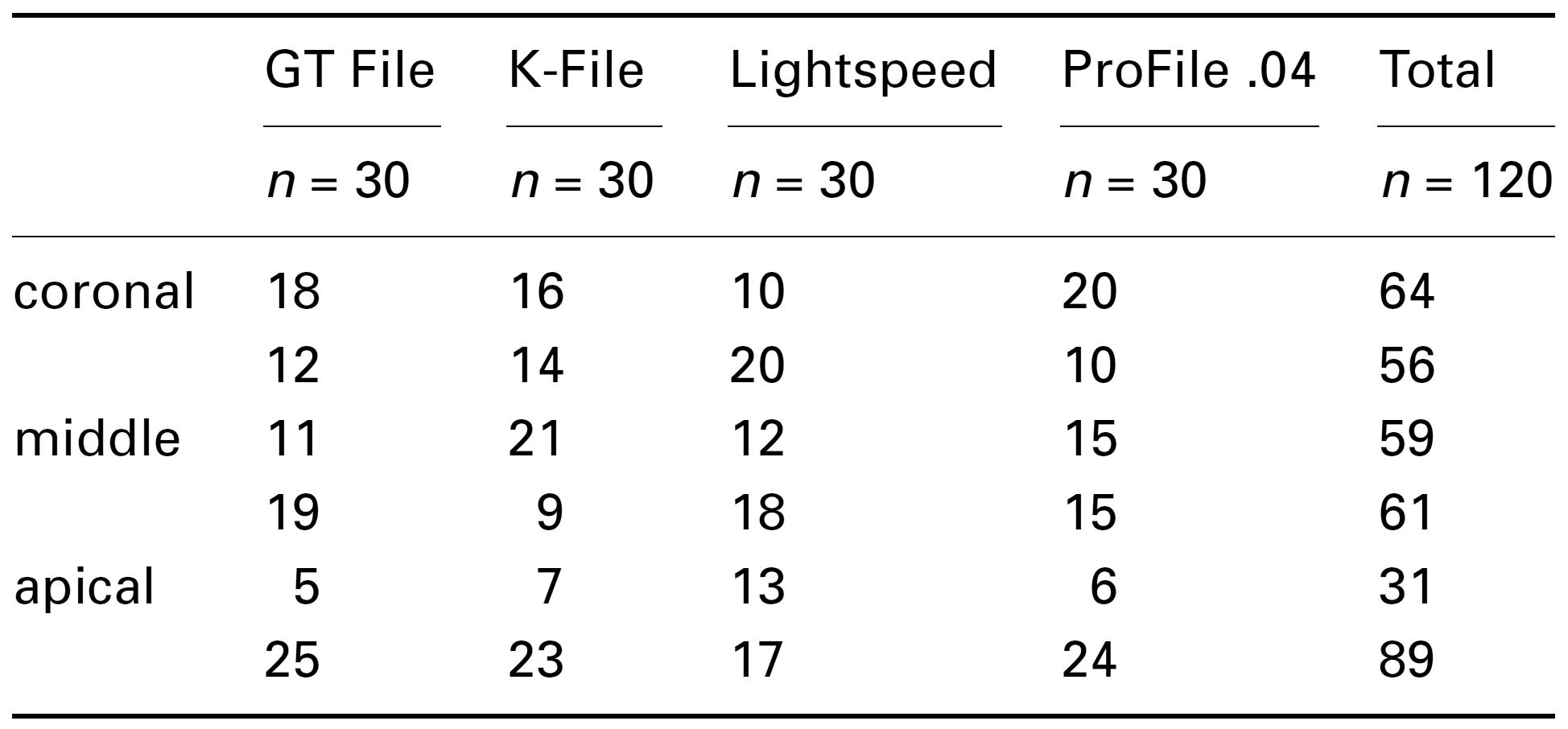 NiTiファイルの有効性についての文献